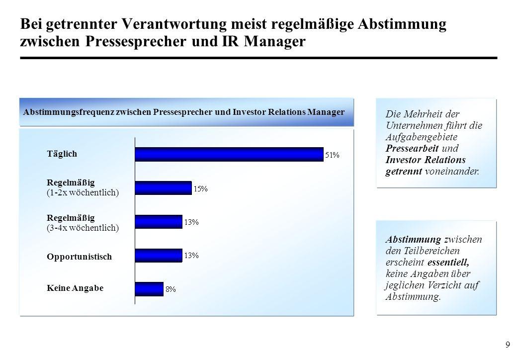 9 Bei getrennter Verantwortung meist regelmäßige Abstimmung zwischen Pressesprecher und IR Manager Abstimmungsfrequenz zwischen Pressesprecher und Inv