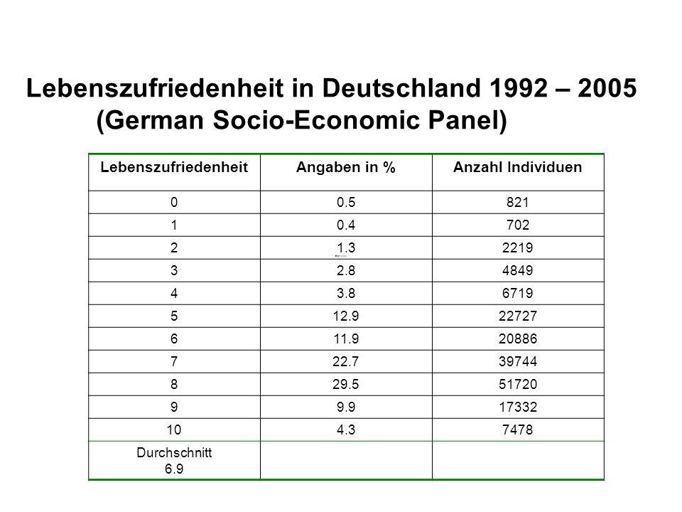 Lebenszufriedenheit in Deutschland 1992 – 2005 (German Socio-Economic Panel) LebenszufriedenheitAngaben in %Anzahl Individuen 00.5821 10.4702 21.32219