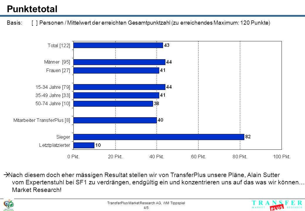 TransferPlus Market Research AG, WM Tippspiel 5/5 Marcel Zbinden TransferPlus AG Mühlebach 2 Postfach 127 6362 Stansstad Tel.