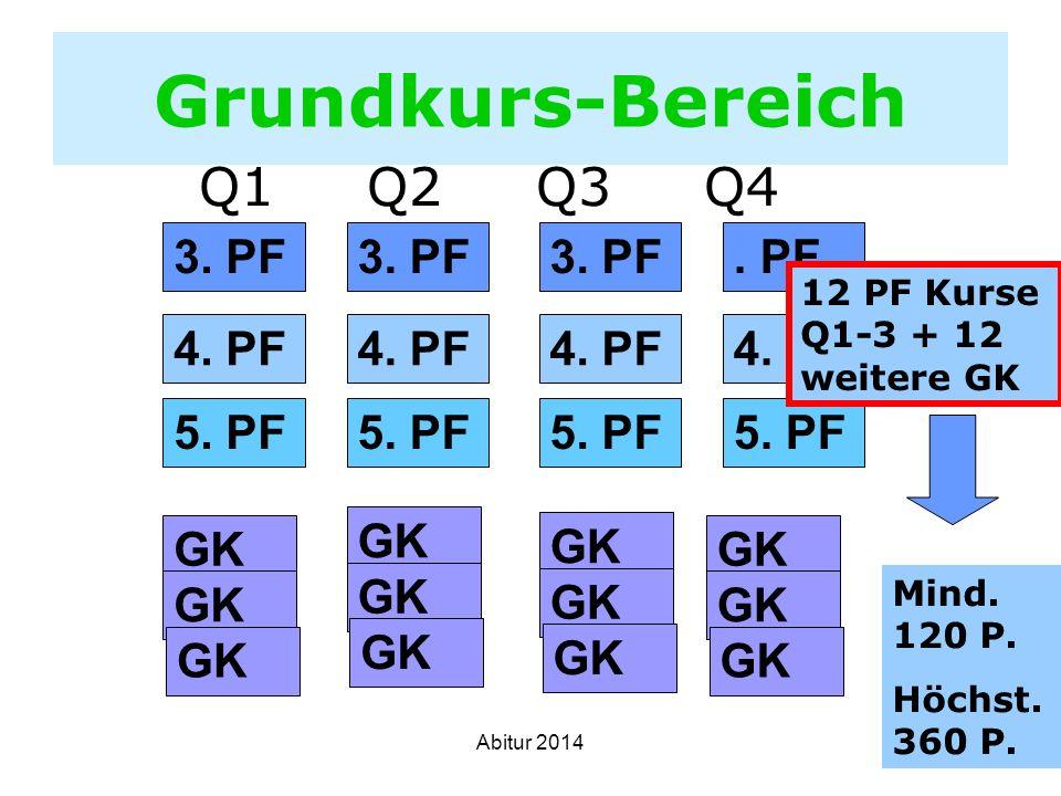 32 Grundkurs-Bereich Q1 Q2 Q3 Q4 3. PF. PF4. PF 5. PF GK 12 PF Kurse Q1-3 + 12 weitere GK Mind. 120 P. Höchst. 360 P. Abitur 2014