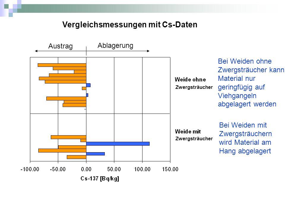 Vergleichsmessungen mit Cs-Daten Austrag Ablagerung Bei Weiden mit Zwergsträuchern wird Material am Hang abgelagert Zwergsträucher Bei Weiden ohne Zwergsträucher kann Material nur geringfügig auf Viehgangeln abgelagert werden Zwergsträucher