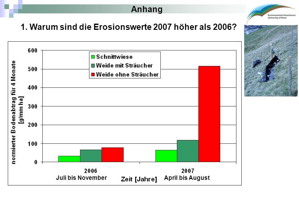 Juli bis NovemberApril bis August 1. Warum sind die Erosionswerte 2007 höher als 2006? Anhang