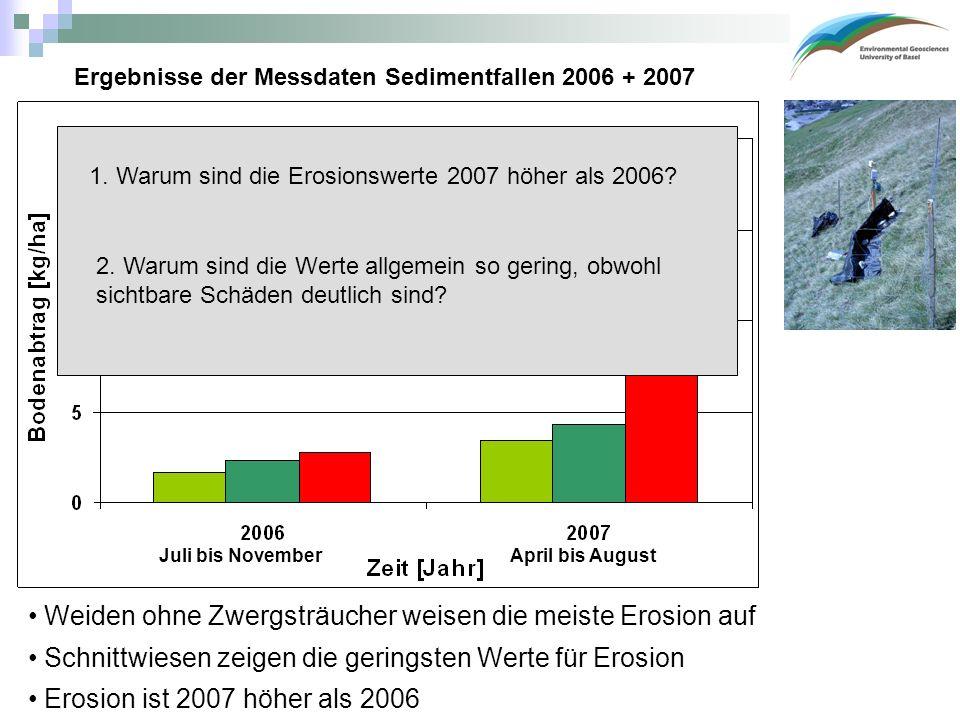 Ergebnisse der Messdaten Sedimentfallen 2006 + 2007 Weiden ohne Zwergsträucher weisen die meiste Erosion auf Schnittwiesen zeigen die geringsten Werte für Erosion Juli bis NovemberApril bis August Erosion ist 2007 höher als 2006 Zwergsträucher 1.