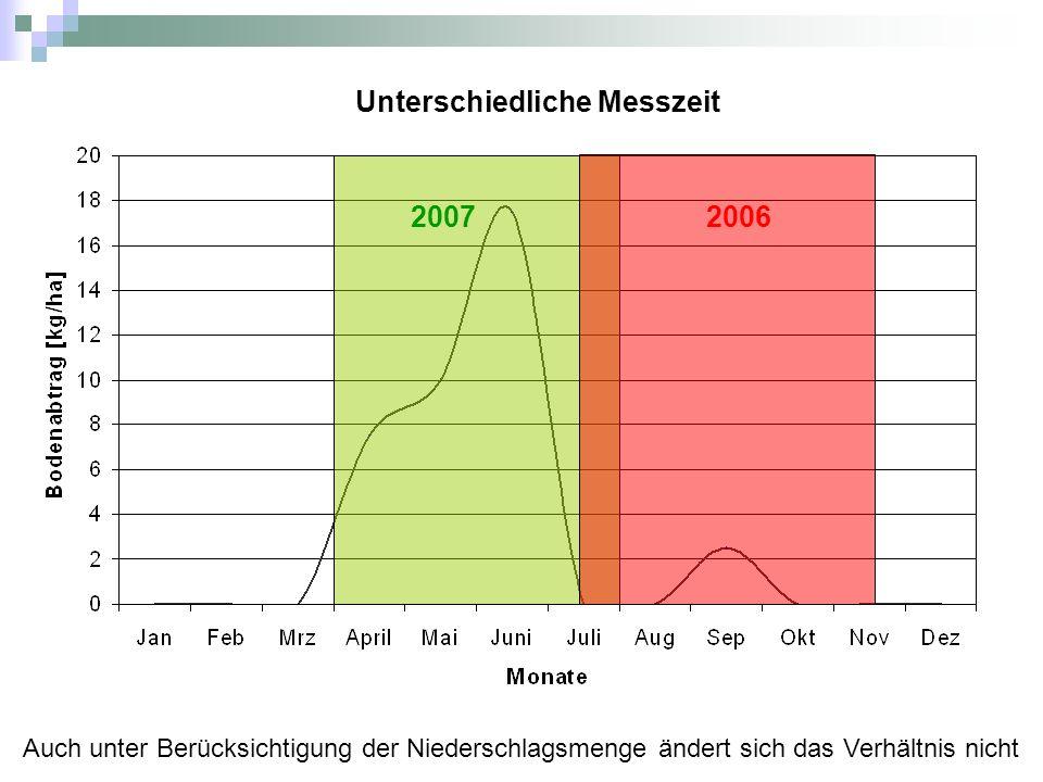 Unterschiedliche Messzeit Auch unter Berücksichtigung der Niederschlagsmenge ändert sich das Verhältnis nicht 20072006