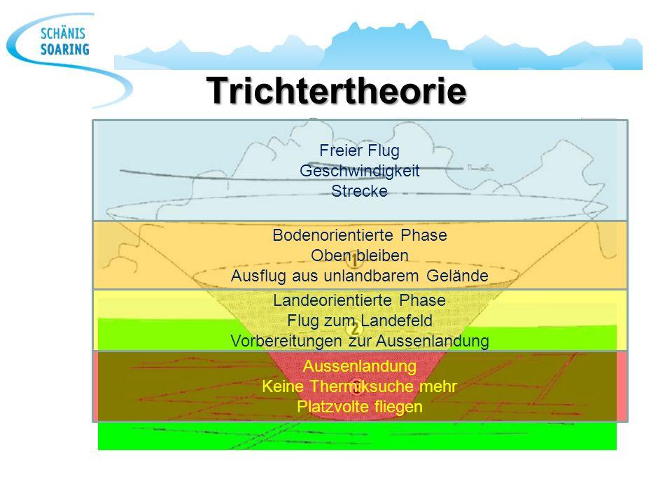 Trichtertheorie Freier Flug Geschwindigkeit Strecke Bodenorientierte Phase Oben bleiben Ausflug aus unlandbarem Gelände Landeorientierte Phase Flug zu