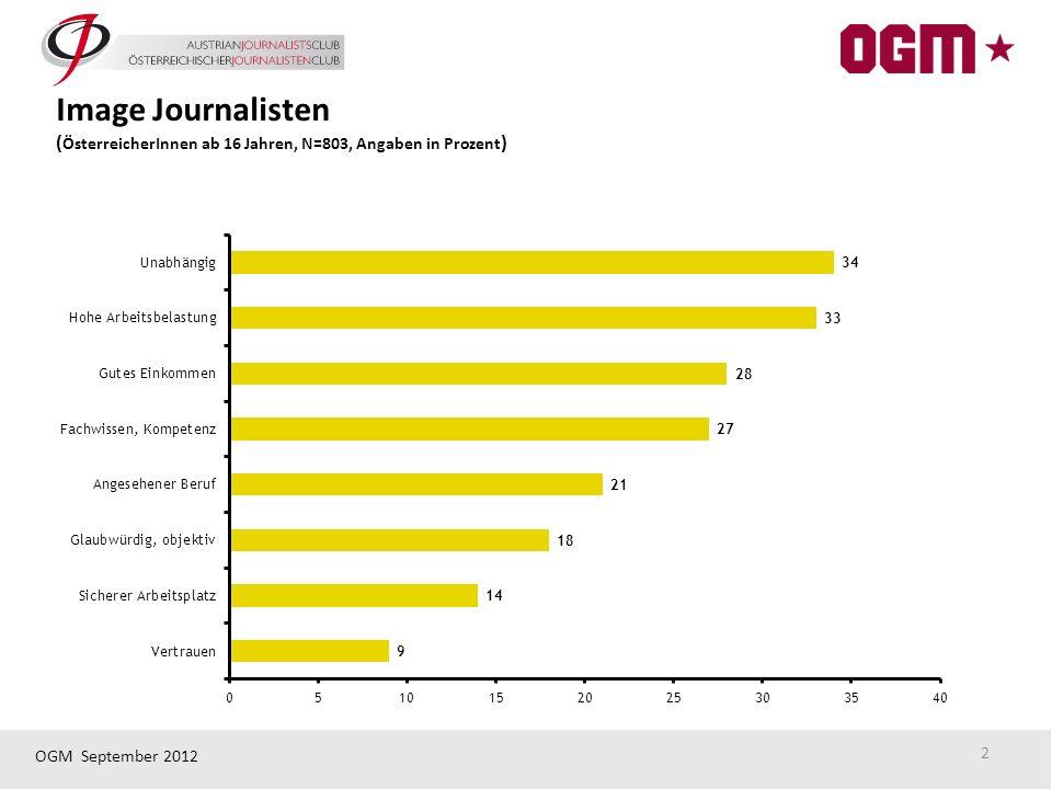OGM September 2012 2 Image Journalisten ( ÖsterreicherInnen ab 16 Jahren, N=803, Angaben in Prozent )