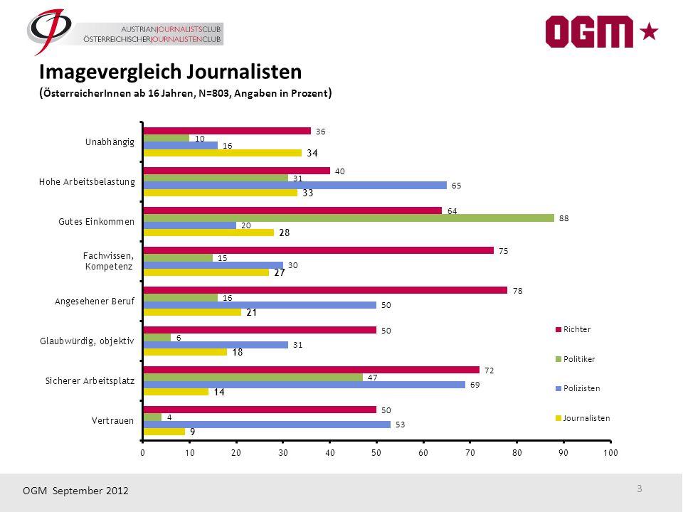 OGM September 2012 3 Imagevergleich Journalisten ( ÖsterreicherInnen ab 16 Jahren, N=803, Angaben in Prozent )
