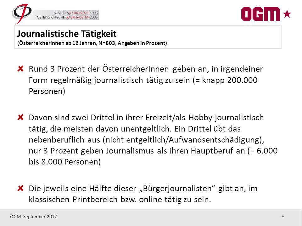 OGM September 2012 Rund 3 Prozent der ÖsterreicherInnen geben an, in irgendeiner Form regelmäßig journalistisch tätig zu sein (= knapp 200.000 Personen) Davon sind zwei Drittel in ihrer Freizeit/als Hobby journalistisch tätig, die meisten davon unentgeltlich.