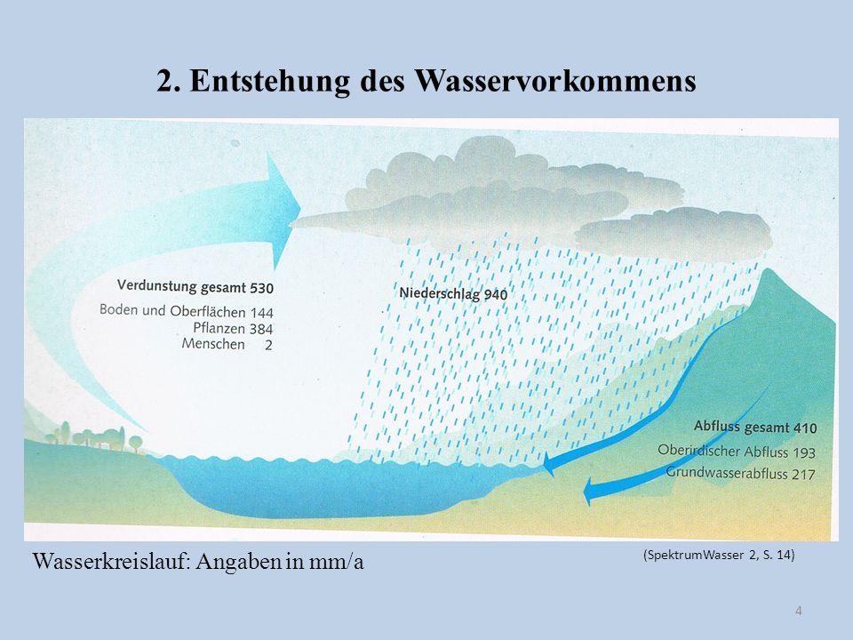 2. Entstehung des Wasservorkommens 4 (SpektrumWasser 2, S. 14) Wasserkreislauf: Angaben in mm/a
