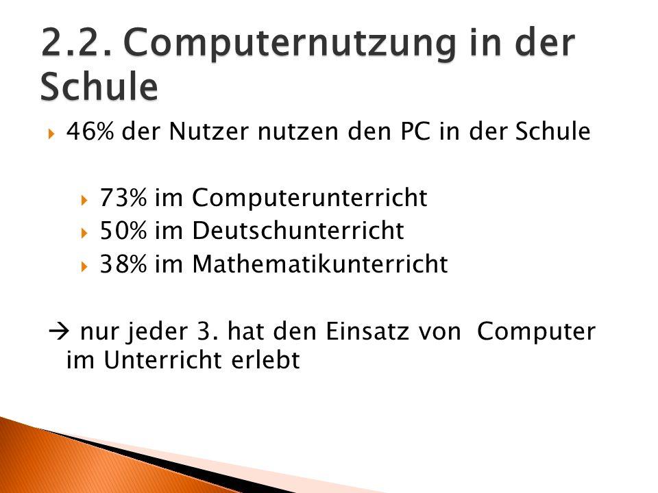 2.2. Computernutzung in der Schule 46% der Nutzer nutzen den PC in der Schule 73% im Computerunterricht 50% im Deutschunterricht 38% im Mathematikunte