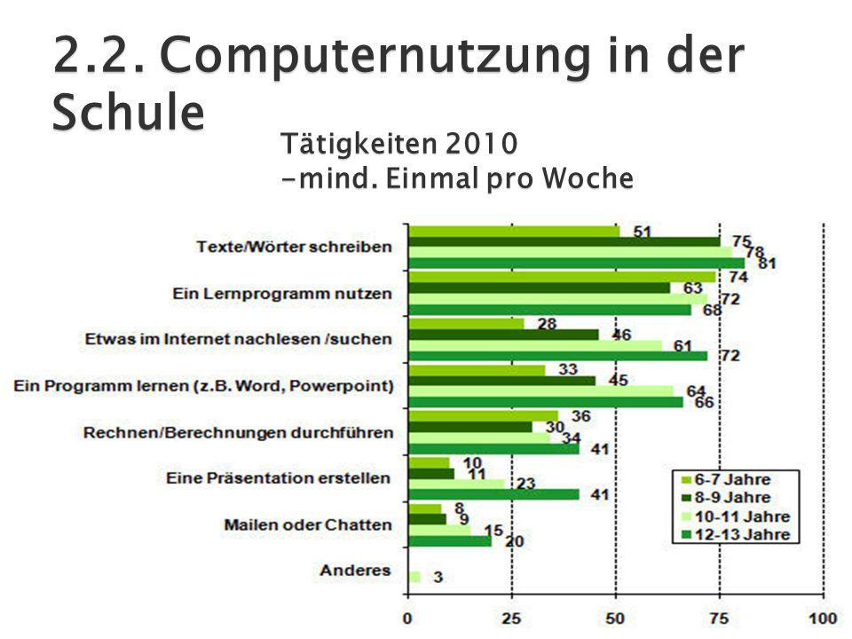 Tätigkeiten 2010 -mind. Einmal pro Woche 2.2. Computernutzung in der Schule