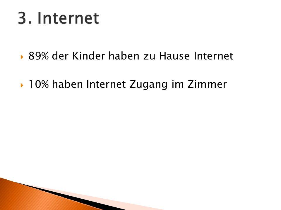 3. Internet 89% der Kinder haben zu Hause Internet 10% haben Internet Zugang im Zimmer