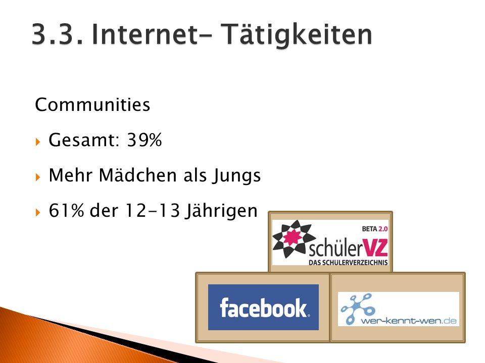 Communities Gesamt: 39% Mehr Mädchen als Jungs 61% der 12-13 Jährigen 3.3. Internet- Tätigkeiten