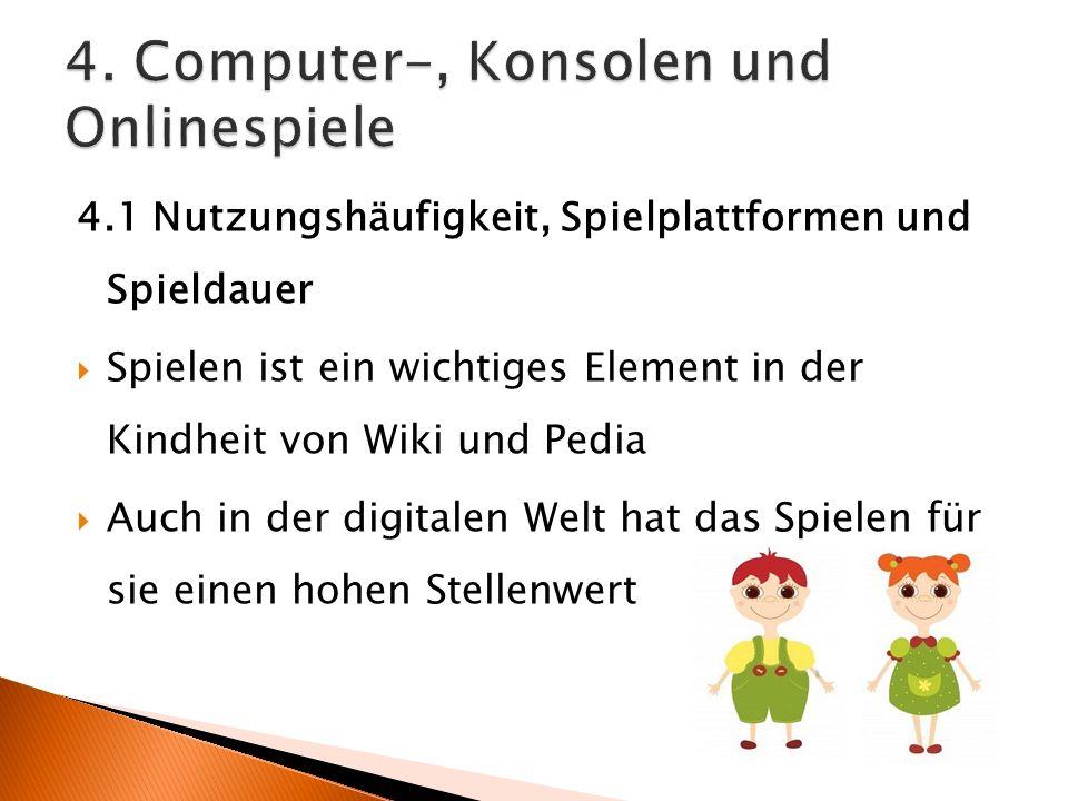 4.1 Nutzungshäufigkeit, Spielplattformen und Spieldauer Spielen ist ein wichtiges Element in der Kindheit von Wiki und Pedia Auch in der digitalen Welt hat das Spielen für sie einen hohen Stellenwert