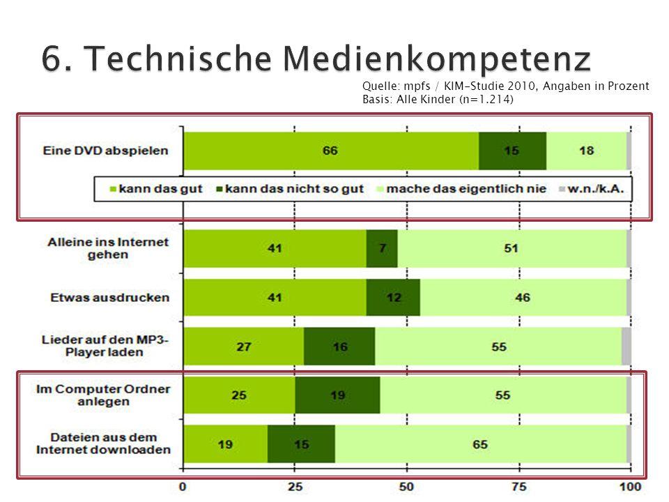 Quelle: mpfs / KIM-Studie 2010, Angaben in Prozent Basis: Alle Kinder (n=1.214)