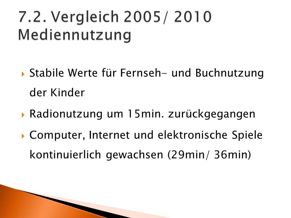 Stabile Werte für Fernseh- und Buchnutzung der Kinder Radionutzung um 15min.