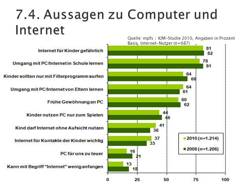 Quelle: mpfs / KIM-Studie 2010, Angaben in Prozent Basis: Internet-Nutzer (n=687)
