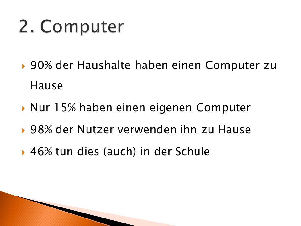 90% der Haushalte haben einen Computer zu Hause Nur 15% haben einen eigenen Computer 98% der Nutzer verwenden ihn zu Hause 46% tun dies (auch) in der Schule