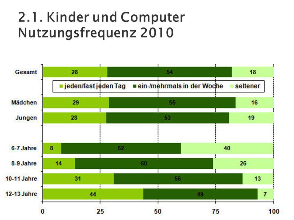 2.1. Kinder und Computer Nutzungsfrequenz 2010
