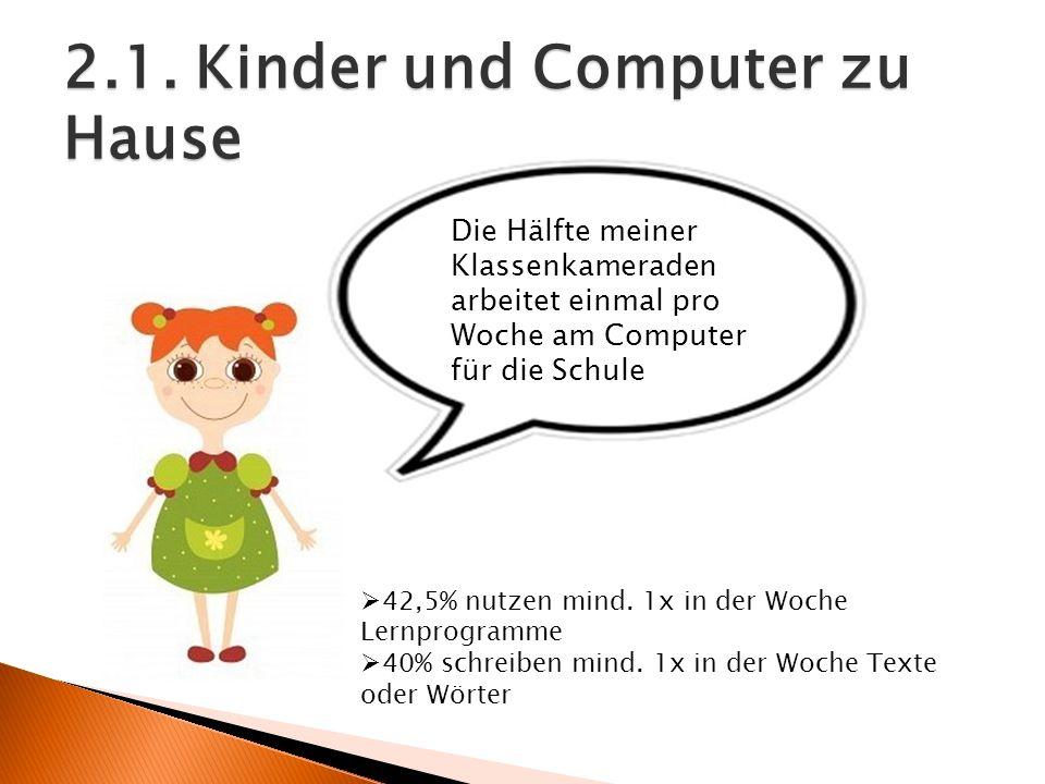 2.1. Kinder und Computer zu Hause Die Hälfte meiner Klassenkameraden arbeitet einmal pro Woche am Computer für die Schule 42,5% nutzen mind. 1x in der