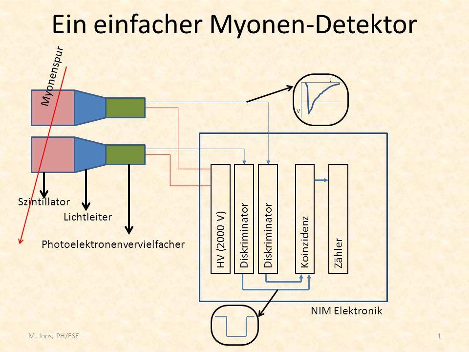 M. Joos, PH/ESE1 Ein einfacher Myonen-Detektor Szintillator Photoelektronenvervielfacher Lichtleiter HV (2000 V)DiskriminatorKoinzidenzZähler NIM Elek