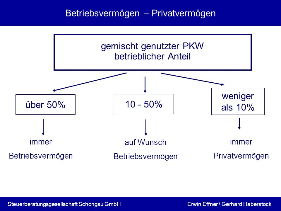 Erwin Effner / Gerhard HaberstockSteuerberatungsgesellschaft Schongau GmbH Betriebsvermögen – Privatvermögen gemischt genutzter PKW betrieblicher Ante
