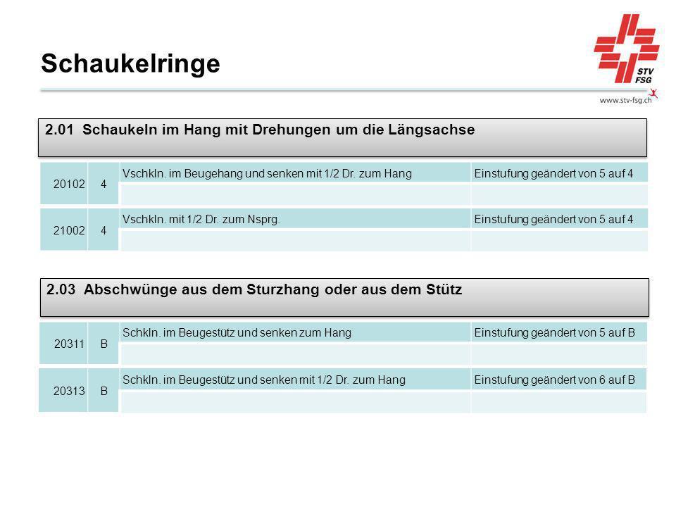 Schaukelringe 201024 Vschkln. im Beugehang und senken mit 1/2 Dr. zum HangEinstufung geändert von 5 auf 4 210024 Vschkln. mit 1/2 Dr. zum Nsprg.Einstu