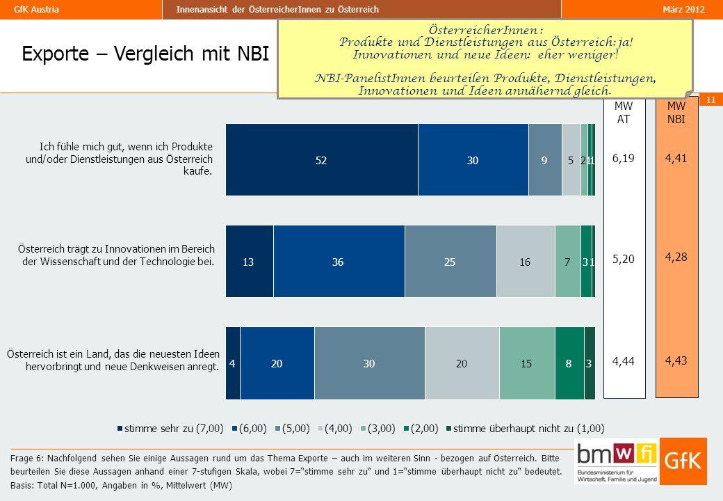 GfK Austria März 2012Innenansicht der ÖsterreicherInnen zu Österreich Exporte – Vergleich mit NBI 11 Frage 6: Nachfolgend sehen Sie einige Aussagen rund um das Thema Exporte – auch im weiteren Sinn - bezogen auf Österreich.