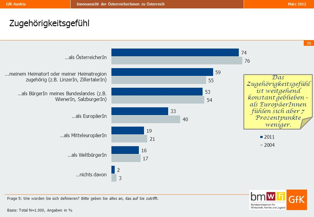 GfK Austria März 2012Innenansicht der ÖsterreicherInnen zu Österreich Zugehörigkeitsgefühl 20 Frage 5: Wie würden Sie sich definieren.