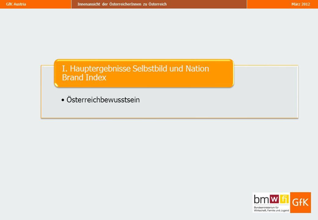 GfK Austria März 2012Innenansicht der ÖsterreicherInnen zu Österreich Menschen in Österreich – Vergleich mit NBI 14 Frage 12: Stellen Sie sich jetzt bitte vor, dass Sie weder in Österreich leben noch österreichische/r StaatsbürgerIn sind und beurteilen Sie bitte die folgenden Aussagen anhand einer 7-stufigen Skala, wobei 7=stimme sehr zu und 1=stimme überhaupt nicht zu bedeutet.