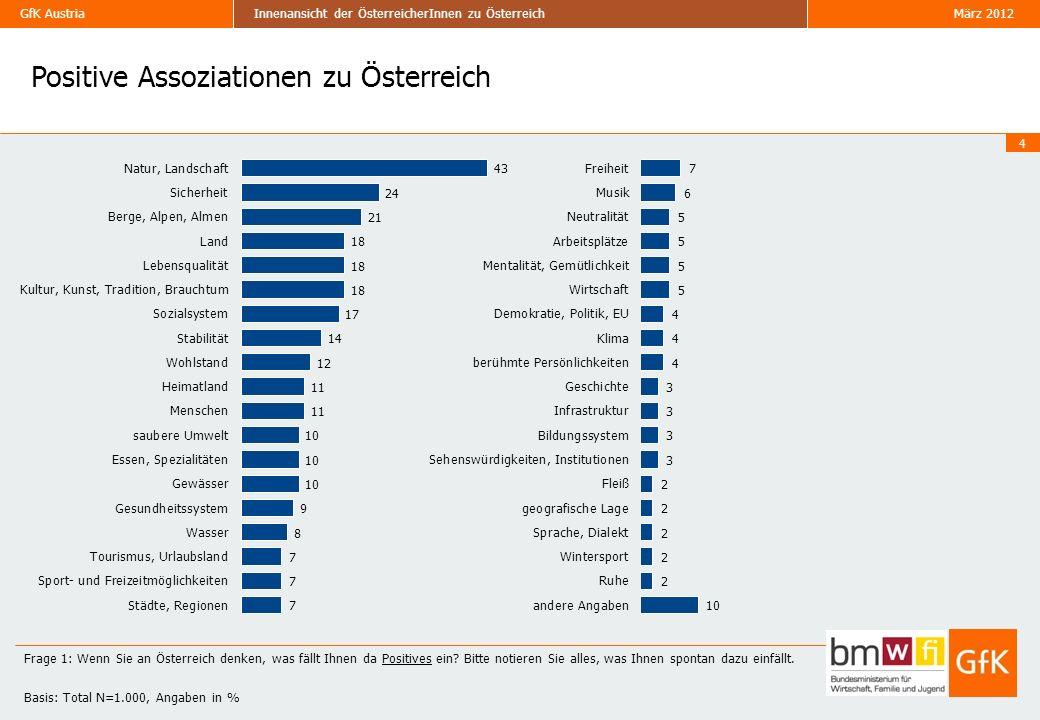 GfK Austria März 2012Innenansicht der ÖsterreicherInnen zu Österreich Tourismus – Vergleich mit NBI 15 Frage 14: Nachfolgend sehen Sie einige Aussagen aus dem Tourismusbereich in Österreich.