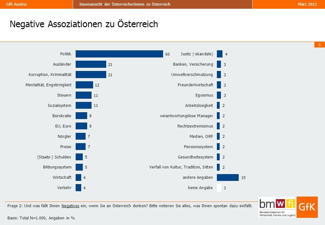 GfK Austria März 2012Innenansicht der ÖsterreicherInnen zu Österreich Vergleich Nation Brand Index und Ergebnisse der Innenansicht I.