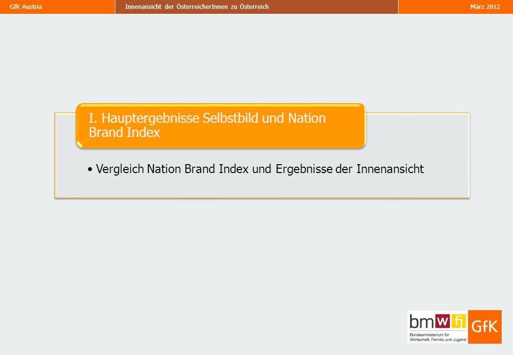 GfK Austria März 2012Innenansicht der ÖsterreicherInnen zu Österreich GfK Anholt Nation Brand Index - Parameter 7 Jährlich seit 2008 durchgeführt Misst das Image von 50 Nationen weltweit in den Dimensionen Teilnahme von ca.