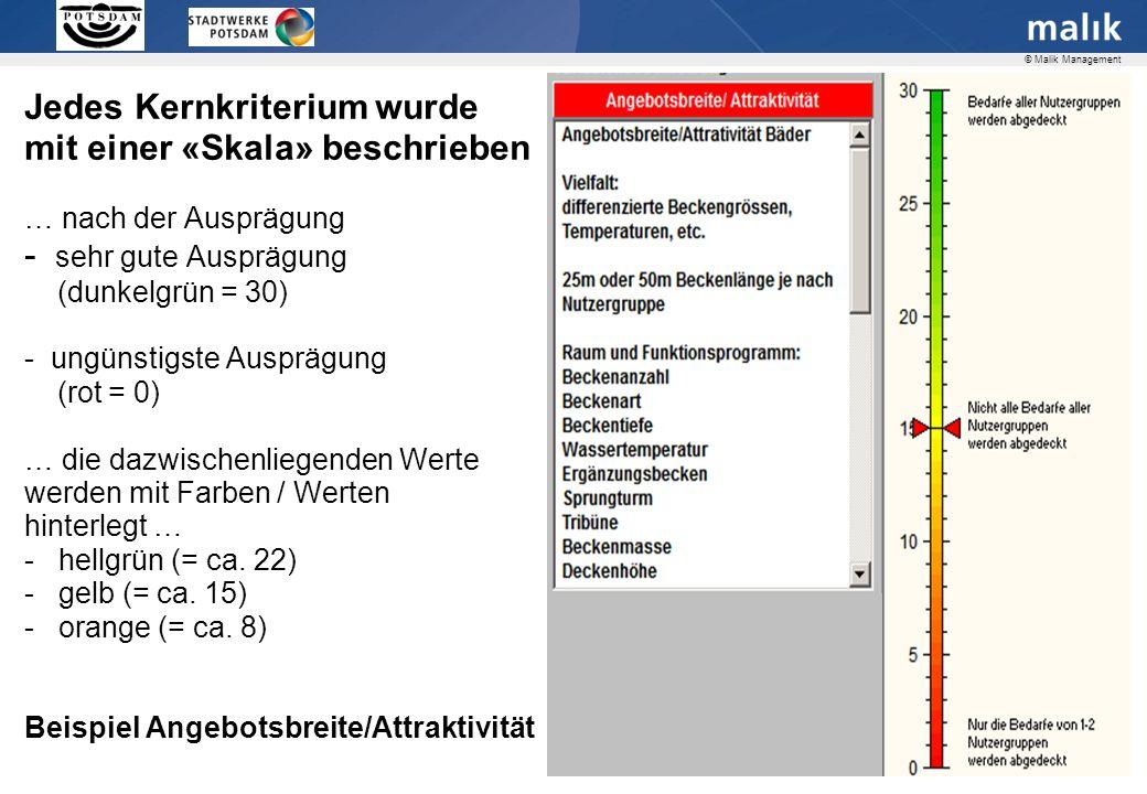 Seite 11 © Malik Management Jedes Kernkriterium wurde mit einer «Skala» beschrieben … nach der Ausprägung - sehr gute Ausprägung (dunkelgrün = 30) - ungünstigste Ausprägung (rot = 0) … die dazwischenliegenden Werte werden mit Farben / Werten hinterlegt … - hellgrün (= ca.