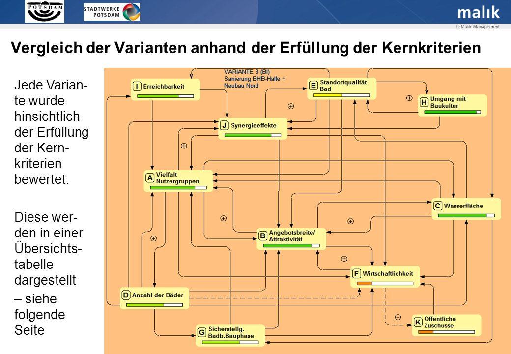 Seite 15 © Malik Management Vergleich der Varianten anhand der Erfüllung der Kernkriterien Jede Varian- te wurde hinsichtlich der Erfüllung der Kern- kriterien bewertet.