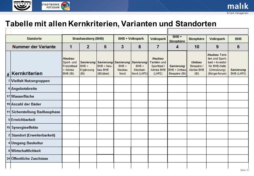Seite 16 © Malik Management Tabelle mit allen Kernkriterien, Varianten und Standorten