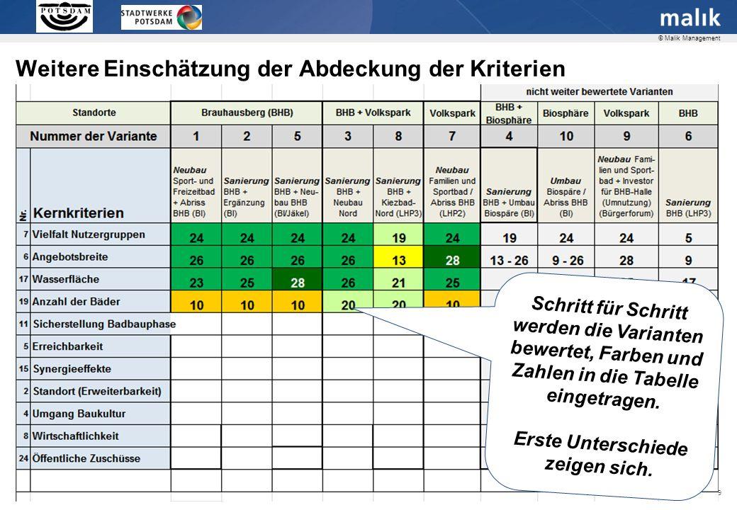 Seite 19 © Malik Management Weitere Einschätzung der Abdeckung der Kriterien Schritt für Schritt werden die Varianten bewertet, Farben und Zahlen in die Tabelle eingetragen.