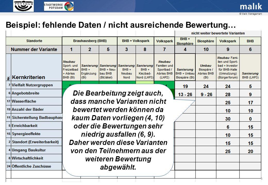 Seite 20 © Malik Management Beispiel: fehlende Daten / nicht ausreichende Bewertung… Die Bearbeitung zeigt auch, dass manche Varianten nicht bewertet werden können da kaum Daten vorliegen (4, 10) oder die Bewertungen sehr niedrig ausfallen (6, 9).