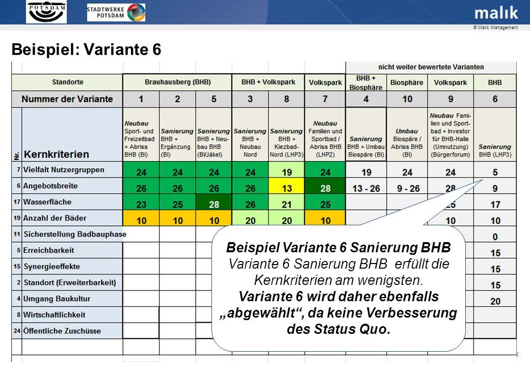 Seite 22 © Malik Management Beispiel: Variante 6 Beispiel Variante 6 Sanierung BHB Variante 6 Sanierung BHB erfüllt die Kernkriterien am wenigsten.