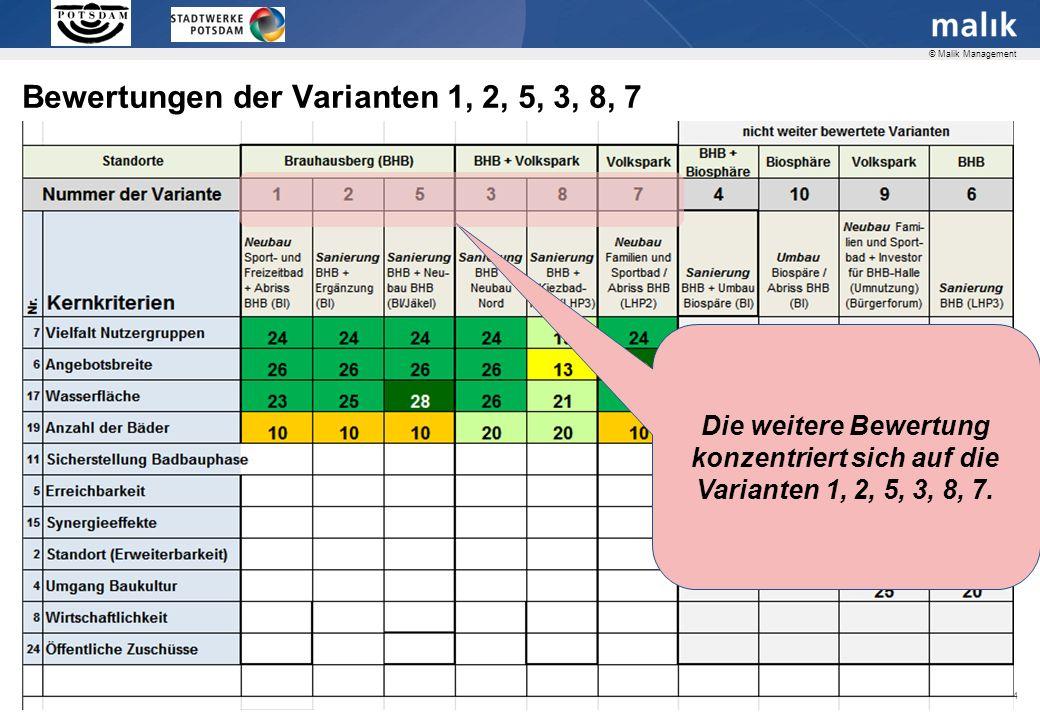Seite 24 © Malik Management Die weitere Bewertung konzentriert sich auf die Varianten 1, 2, 5, 3, 8, 7.