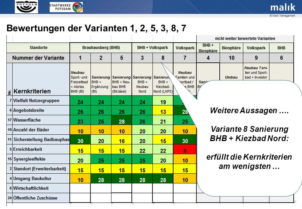 Seite 26 © Malik Management Bewertungen der Varianten 1, 2, 5, 3, 8, 7 Weitere Aussagen ….