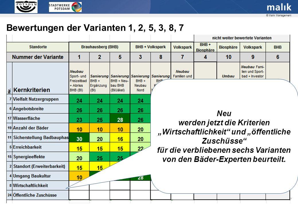 Seite 27 © Malik Management Bewertungen der Varianten 1, 2, 5, 3, 8, 7 Neu werden jetzt die Kriterien Wirtschaftlichkeit und öffentliche Zuschüsse für die verbliebenen sechs Varianten von den Bäder-Experten beurteilt.