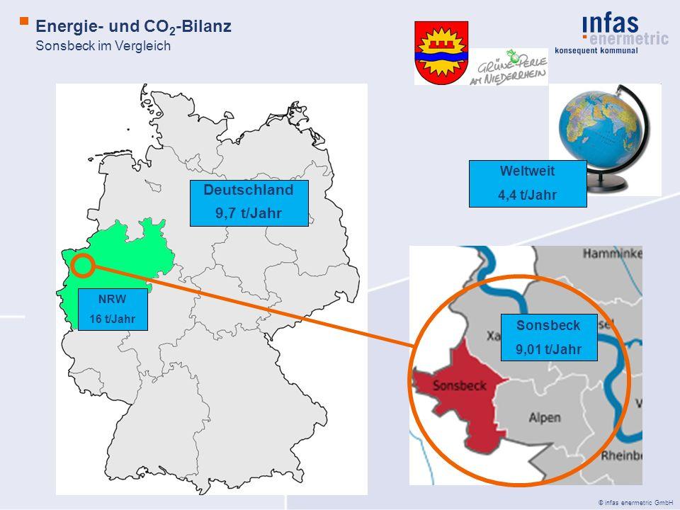 © infas enermetric GmbH Deutschland 9,7 t/Jahr NRW 16 t/Jahr Sonsbeck 9,01 t/Jahr Weltweit 4,4 t/Jahr Sonsbeck im Vergleich Energie- und CO 2 -Bilanz