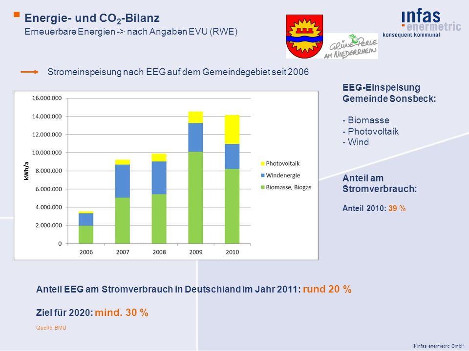 © infas enermetric GmbH Erneuerbare Energien -> nach Angaben EVU (RWE) Energie- und CO 2 -Bilanz Stromeinspeisung nach EEG auf dem Gemeindegebiet seit