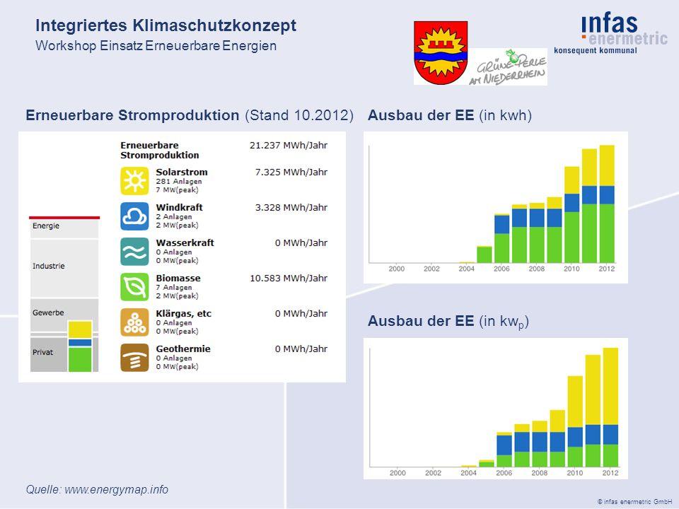 © infas enermetric GmbH Integriertes Klimaschutzkonzept Workshop Einsatz Erneuerbare Energien Erneuerbare Stromproduktion (Stand 10.2012)Ausbau der EE