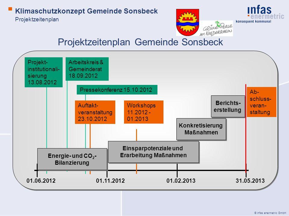 © infas enermetric GmbH 01.06.201201.11.201201.02.201331.05.2013 Konkretisierung Maßnahmen Konkretisierung Maßnahmen Berichts- erstellung Berichts- er