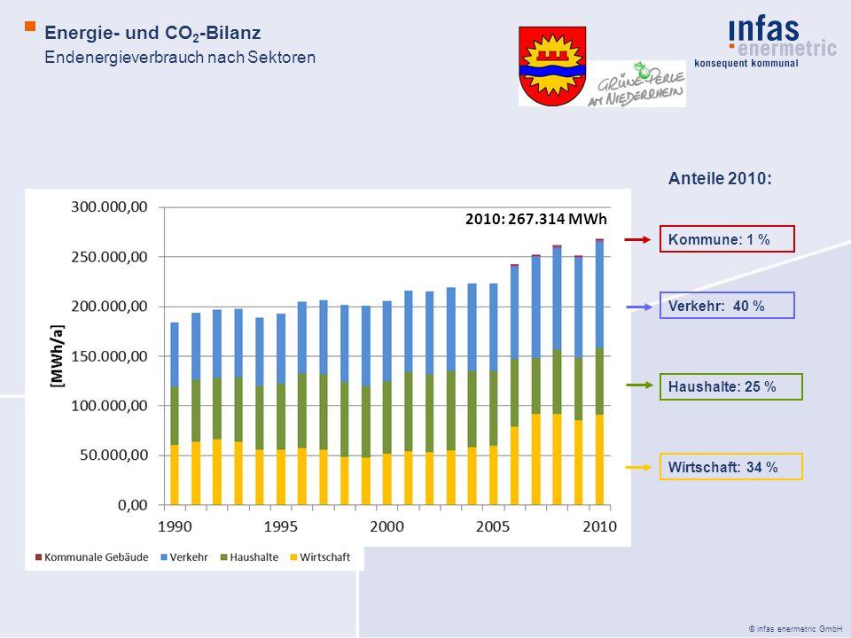 © infas enermetric GmbH Energie- und CO 2 -Bilanz Endenergieverbrauch nach Sektoren Anteile 2010: Kommune: 1 % Verkehr: 40 % Haushalte: 25 % Wirtschaf