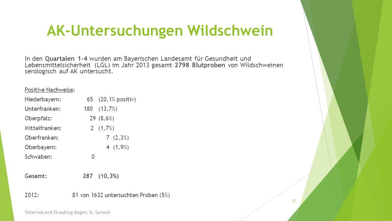 AK-Untersuchungen Wildschwein In den Quartalen 1-4 wurden am Bayerischen Landesamt für Gesundheit und Lebensmittelsicherheit (LGL) im Jahr 2013 gesamt