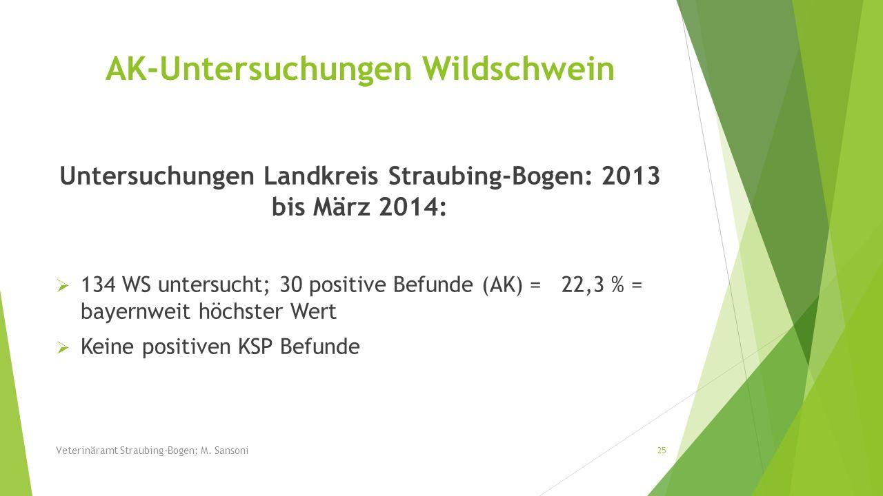 Untersuchungen Landkreis Straubing-Bogen: 2013 bis März 2014: 134 WS untersucht; 30 positive Befunde (AK) = 22,3 % = bayernweit höchster Wert Keine po