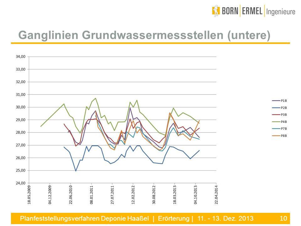10 Planfeststellungsverfahren Deponie Haaßel | Erörterung | 11. - 13. Dez. 2013 Ganglinien Grundwassermessstellen (untere)